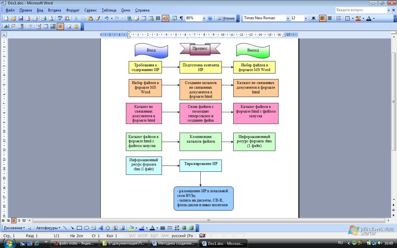 схема информационного обмена в компьютере