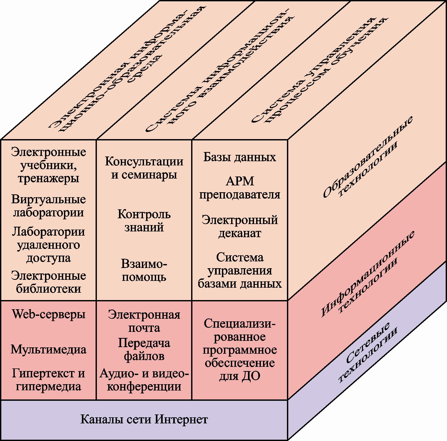 Электронная образовательная среда 1 реализуется Рис.2. Модель формирова