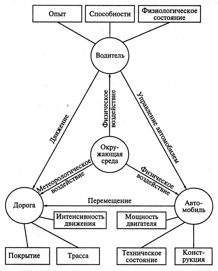 Рисунок 1 – Схема системы «