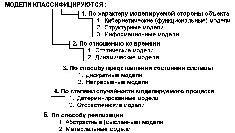Информационные модели памяти реферат 196